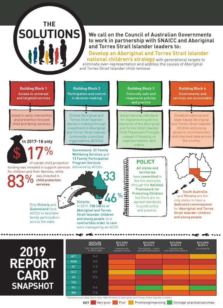 The Family Matters Report 2019: Snapshot The Solutions